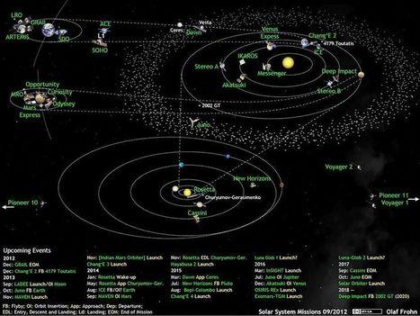 Il Sistema Solare sotto osservazione | The Matteo Rossini Post | Scoop.it