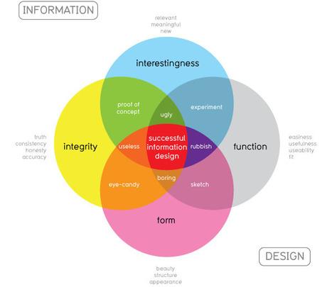 Visualización de información: ¿arte o ciencia? | Ignasi Alcalde | SocialMente ProActivos (y confusos) | Scoop.it