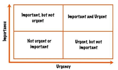 time management' in iGeneration - 21st Century Education