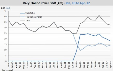 Italian poker decline continues, Inside Poker Business | Poker & eGaming News | Scoop.it