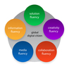 Digital Citizenship Ideas