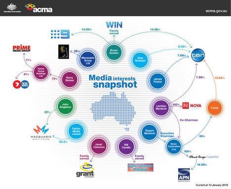 Infographic: Who Owns What Media In Australia? | Media Law | Scoop.it