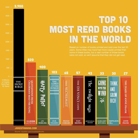 Top 10 Most Read Books in the World - Visual News | Infographics for education | Scoop.it