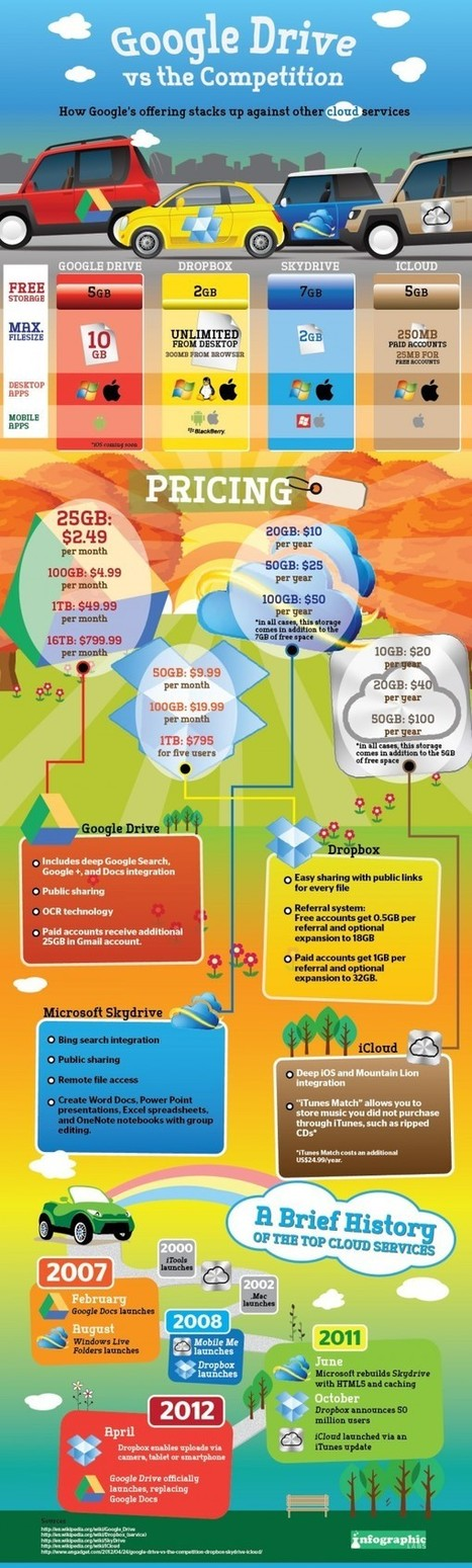 Google Drive vs the Competition [Infographic] | ten Hagen on Cloud Computing | Scoop.it