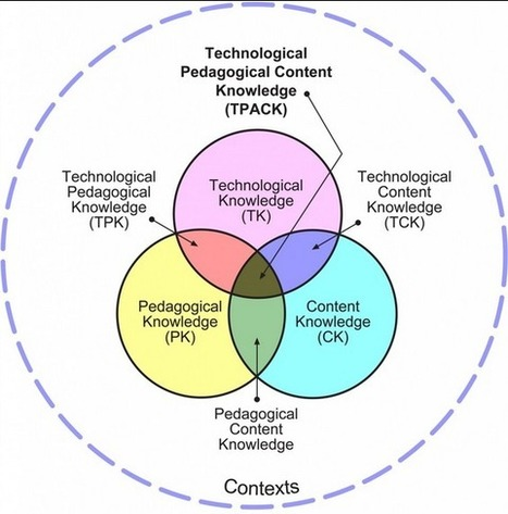A Must See Wheel on The Difference between Using Technology and Technology Integration ~ Educational Technology and Mobile Learning   Educación a Distancia y TIC   Scoop.it