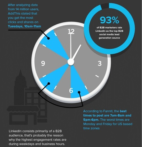 Quand publier sur Linkedin ? Guide Complet | Entreprise et Stratégie Digitale | Scoop.it