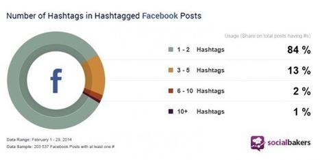 [Etude] Les hashtags de plus en plus utilisés sur Facebook ! | Web information Specialist | Scoop.it