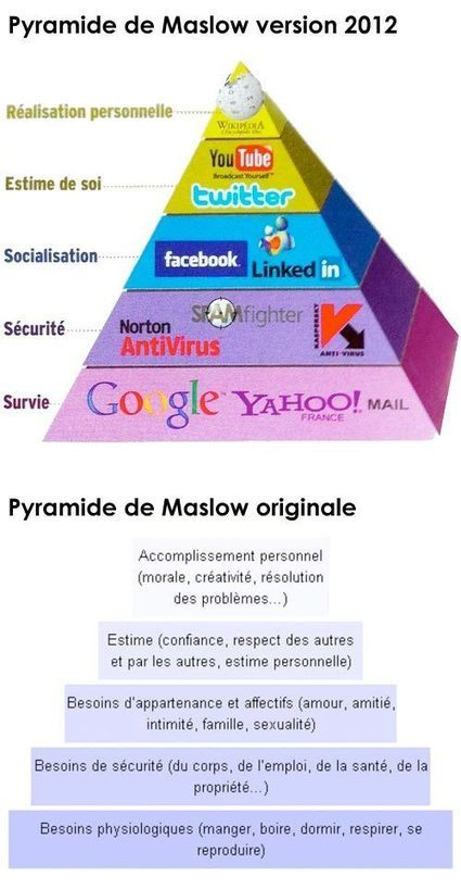 la pyramide de Maslow 2.0 :)   World of #SEO, #SMM, #ContentMarketing, #DigitalMarketing   Scoop.it