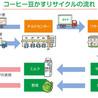 Business, Sustainability and Development (Japanese)