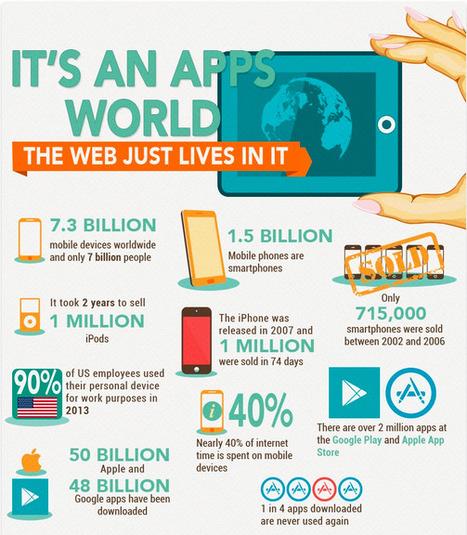 Infographic: It's an apps world | Multimédia e Tecnologias Interativas | Scoop.it