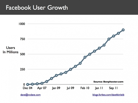 6 Insights From Facebook's Former Head Of Big Data - Forbes | Digital marketing, e-CRM and stuff | Scoop.it