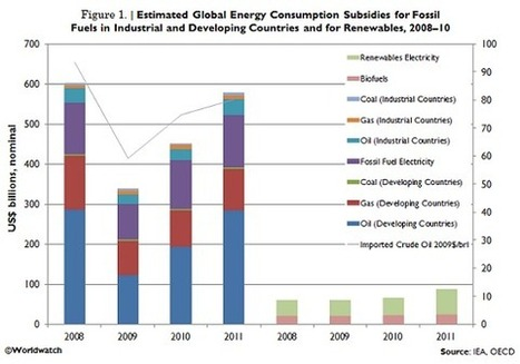 Phasing Out Fossil Fuel Subsidies | Vital Signs Online | Sustain Our Earth | Scoop.it