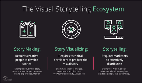 Didactics and technology in education scoop visual storytelling the future urtaz Image collections