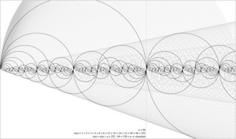 Infographic: Visualizing Prime Numbers, For People Who Suck At Math - Co.Design | Visualization Gallery | Scoop.it