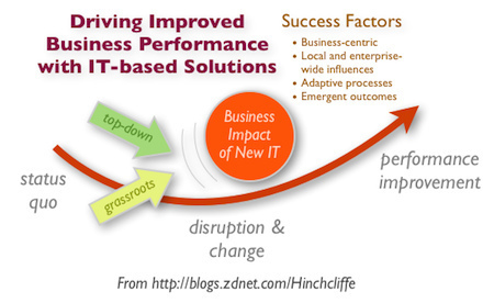 Social business and improved business performance | socialatwork | Scoop.it