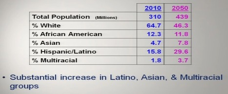 [WATCH] U.S. Demographics by Race in 2050 – Priyank Shah at TEDxColumbus   Community Village Daily   Scoop.it