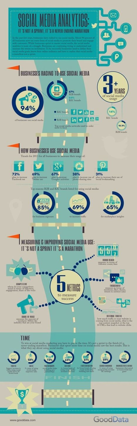 Ow.ly - image uploaded by @SonjaMcGrath | Social mobile and local marketing | Scoop.it