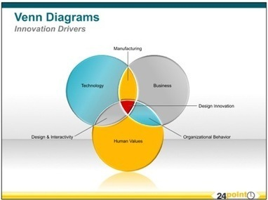 venn diagram' in powerpoint presentation tools and resources, Powerpoint templates