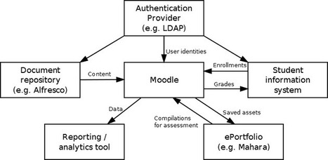 The Architecture of Open Source Applications (Volume 2): Moodle | Moodlicious | Scoop.it