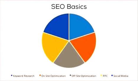 Anne Cohen: SEO Basics 2016 | World of #SEO, #SMM, #ContentMarketing, #DigitalMarketing | Scoop.it