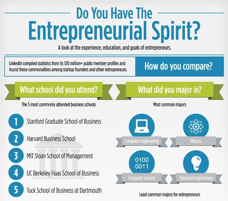 INFOGRAPHIC: Do You Have the Entrepreneurial Spirit? A Look at the Experience, Education, and Goals of Entrepreneurs | Design in Education | Scoop.it