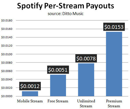 Sick of Free? Spotify Pays 3 Times More on Premium Streams... | Veille Musique | Scoop.it