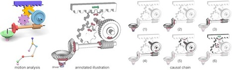 Visualization Lab | Illustrating How Mechanical Assemblies Work | 4D Pipeline - trends & breaking news in Visualization, Virtual Reality, Augmented Reality, 3D, Mobile, and CAD. | Scoop.it