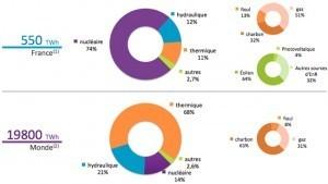 Electricité : les chiffres du mix énergétique française | Le groupe EDF | Scoop.it