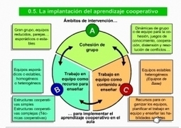 Cómo aprender a cooperar paso a paso (I) La cohesióngrupal | El Aprendizaje 2.0 y las Empresas | Scoop.it