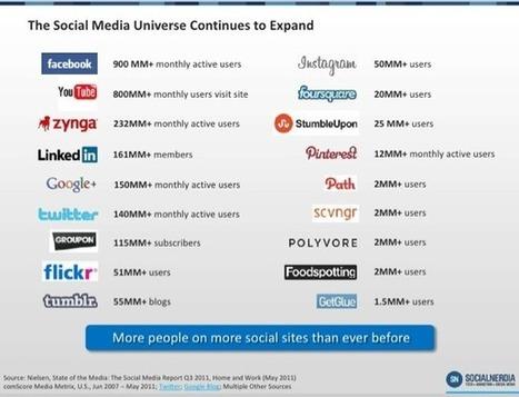 Geek &Social – Les derniers chiffres sur les médias sociaux | Actualité Tech | Scoop.it