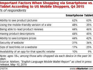 Mobile Shoppers Want to Be Able to See Products - eMarketer | Mobile Customer Experience Management | Scoop.it