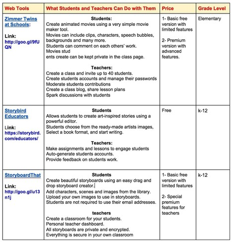 Excellent Chart Comparing The Best Digital Storytelling Tools of 2014 ~ Educational Technology and Mobile Learning   My favourite ESL Resources   Scoop.it