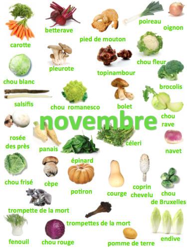 Fruits et légumes   Conny - Français   Scoop.it