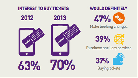 95% of air travelers don't use mobile for check in, booking, or other services | Tourism Innovation | Scoop.it
