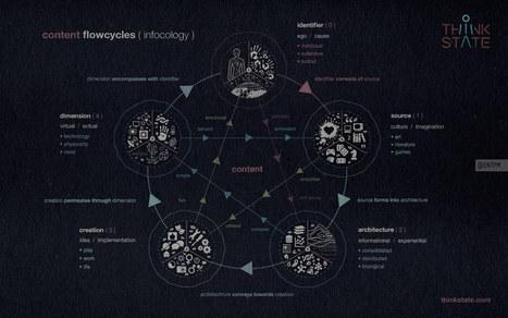 Content Flowcycles | Memetor | Scoop.it