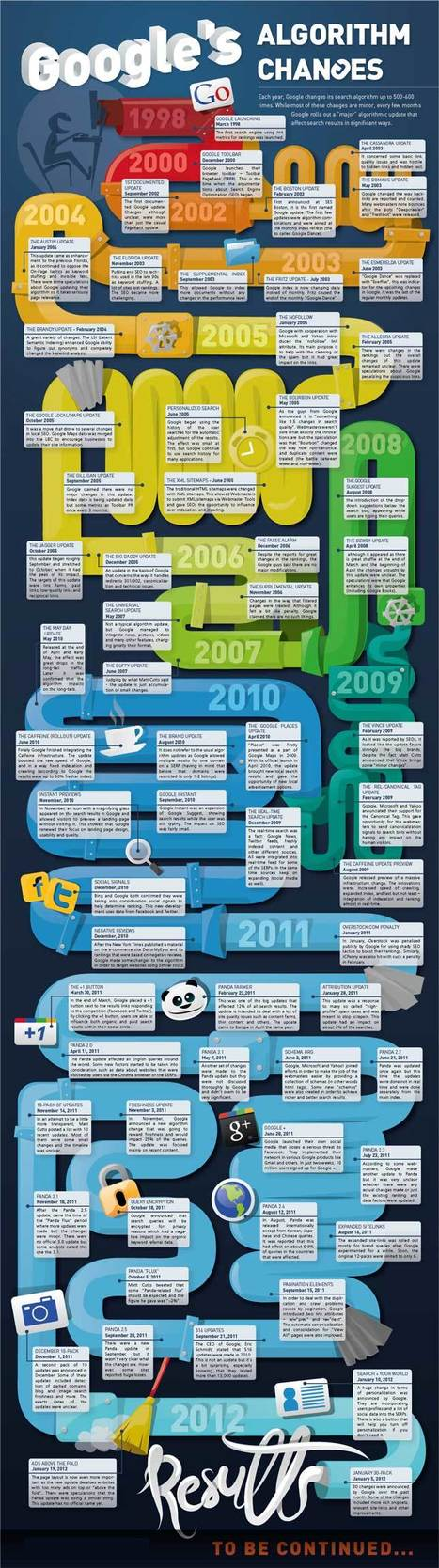 History of Google Algorithm Changes 1998-2012 (Infographic) - Florida Technology Journal | Google Algorithm | Scoop.it