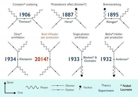Scientists discover how to turn light into matter after 80-year quest | UtopianDynamics | Scoop.it