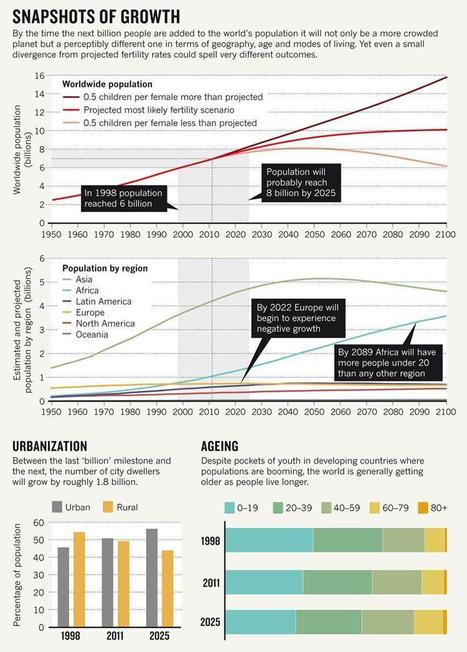Seven billion and counting: Snapshot of growth | Amazing Science | Scoop.it