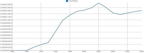 Google Ngram Viewer - use of 'hauntology' in texts between 1990 and 2008   Hauntology   Scoop.it