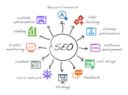 How to Score Your Website's SEO in 10 Minutes or Less | CelebritizeYou | Scoop.it