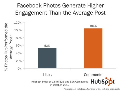 Photos on Facebook Generate 53% More Likes Than the Average Post [NEW DATA] | Etudes sur l'e-commerce - Research about e-business | Scoop.it