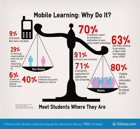 A Beginner's Guide to Mobile Learning | Trends in Education and Technology | Scoop.it