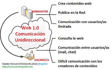 Diferencias entre la web 1.0 y la web 2.0 | Web 2.0 en la Educación | Scoop.it