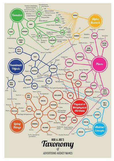 ¿De dónde vienen los nombres de las agencias de publicidad? : Marketing Directo | Digital and online advertising | Scoop.it