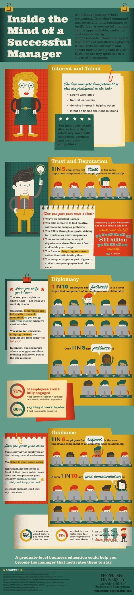 What Makes Up a Successful Manager? [INFOGRAPHIC] | Gestion du talent | Scoop.it