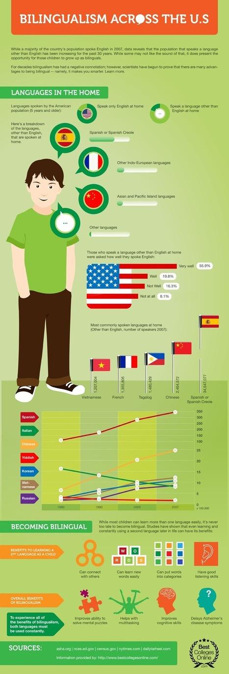 ¡Es divertido hablar dos idiomas! | Os Idiomas | Scoop.it