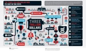 Infographics Are Broken... We Can DoBetter. | visual data | Scoop.it
