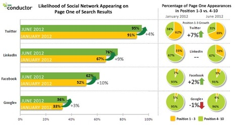 Social Network Visibility in the SERPs for Personal Brand Searches [Study] | SMB SEO Monitor | Scoop.it