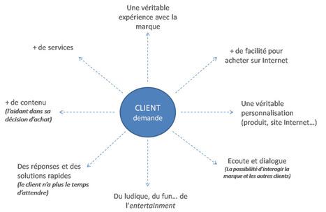 Du Social Media au Social CRM - 1ère partie - CedricDENIAUD.com : Stratégie digitale et Social Media   Time to Learn   Scoop.it
