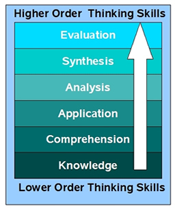 TechLearning: Bloom's Taxonomy Blooms Digitally | An Eye on New Media | Scoop.it
